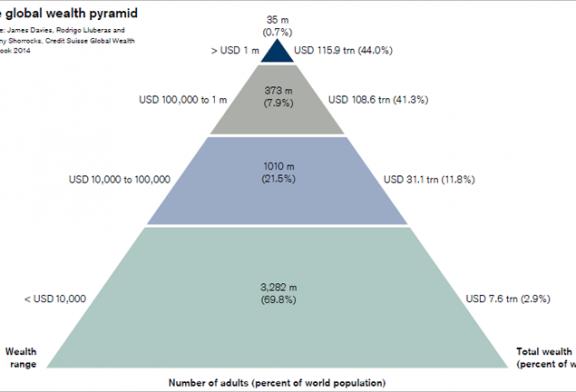Um mundo ainda mais desigual em 2014